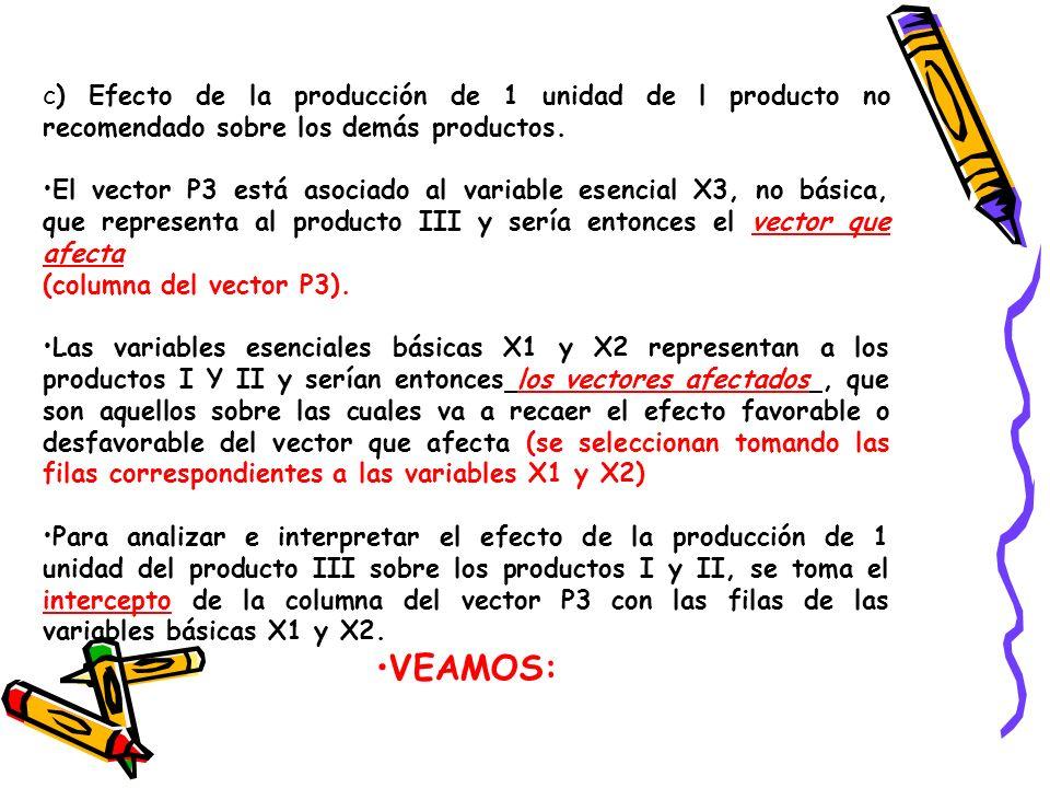 c) Efecto de la producción de 1 unidad de l producto no recomendado sobre los demás productos. El vector P3 está asociado al variable esencial X3, no