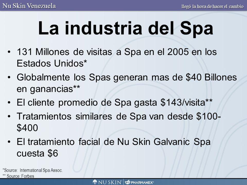 La industria del Spa 131 Millones de visitas a Spa en el 2005 en los Estados Unidos* Globalmente los Spas generan mas de $40 Billones en ganancias** E