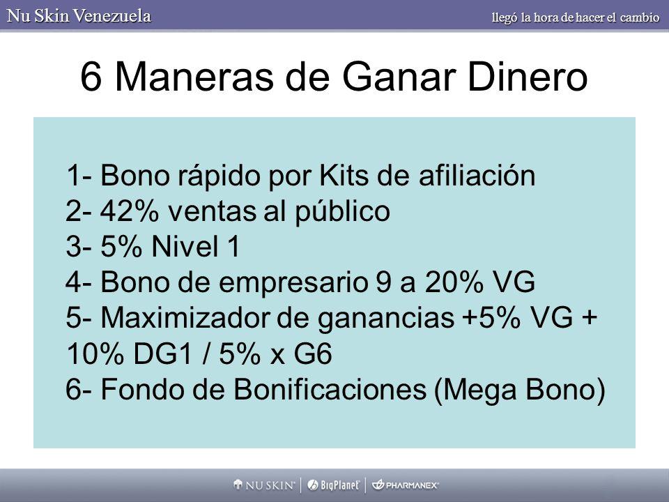 6 Maneras de Ganar Dinero 1- Bono rápido por Kits de afiliación 2- 42% ventas al público 3- 5% Nivel 1 4- Bono de empresario 9 a 20% VG 5- Maximizador