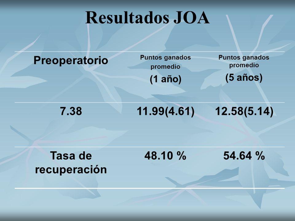 Resultados JOA Preoperatorio Puntos ganados promedio (1 año) Puntos ganados promedio (5 años) 7.3811.99(4.61)12.58(5.14) Tasa de recuperación 48.10 %5