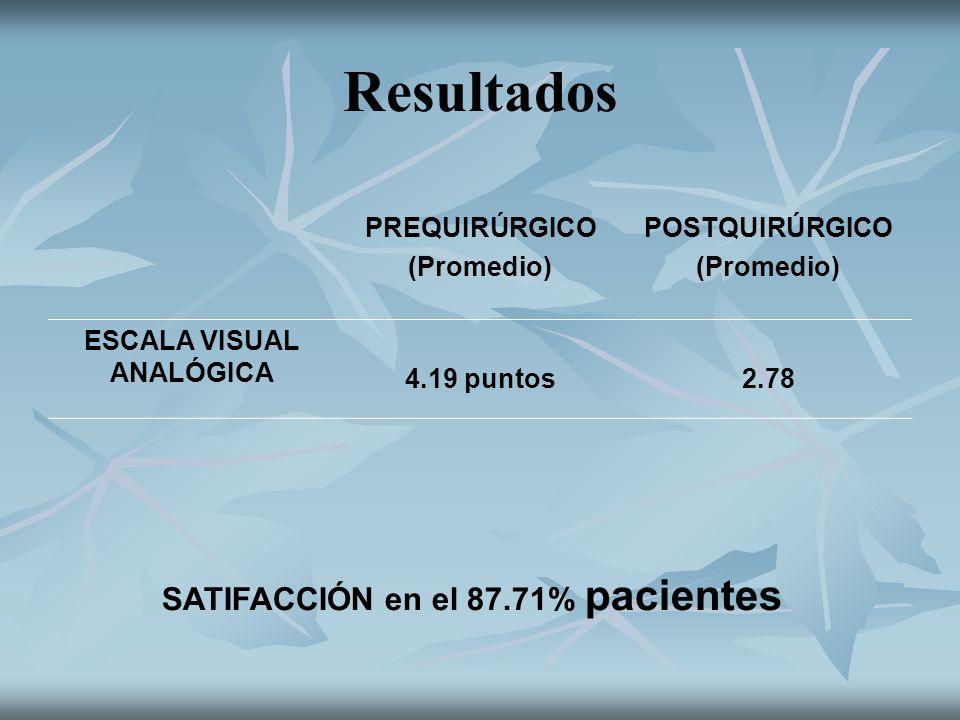 Resultados PREQUIRÚRGICO (Promedio) POSTQUIRÚRGICO (Promedio) ESCALA VISUAL ANALÓGICA 4.19 puntos2.78 SATIFACCIÓN en el 87.71% pacientes