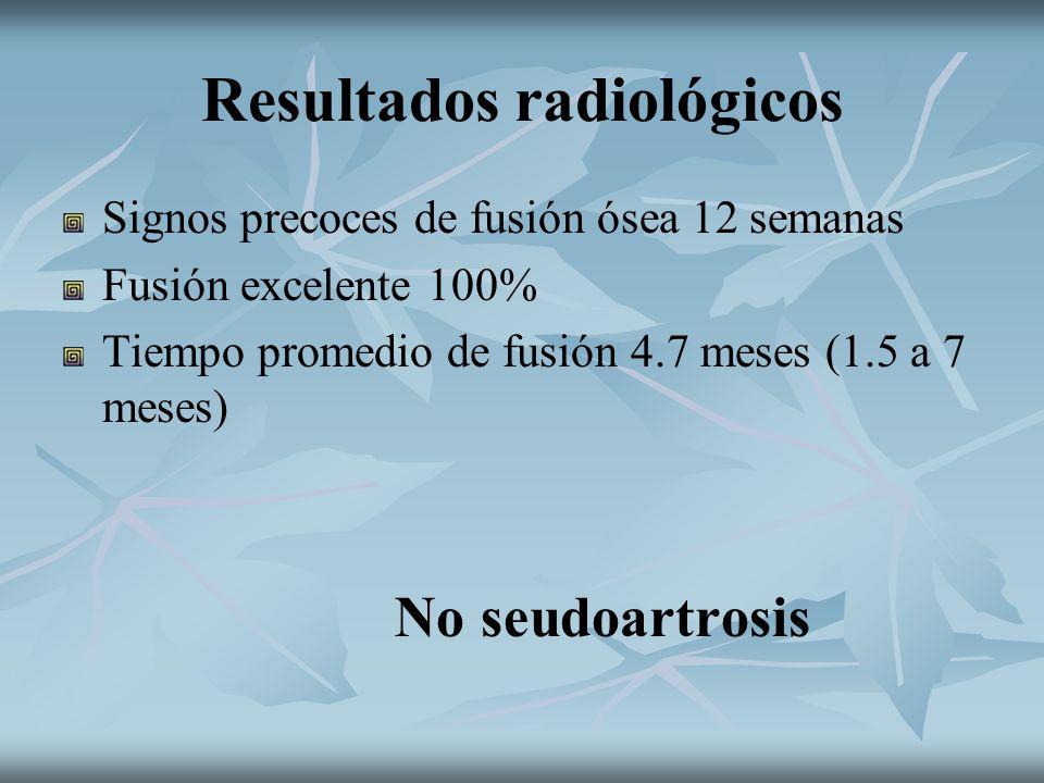 Resultados radiológicos Signos precoces de fusión ósea 12 semanas Fusión excelente 100% Tiempo promedio de fusión 4.7 meses (1.5 a 7 meses) No seudoar