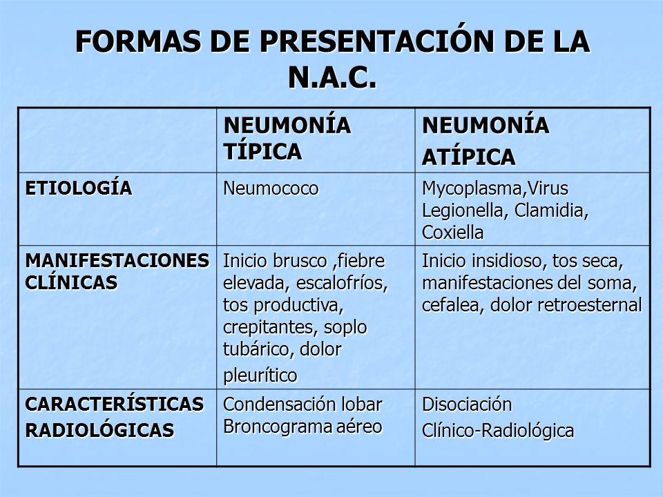 FORMAS DE PRESENTACIÓN DE LA N.A.C. NEUMONÍA TÍPICA NEUMONÍAATÍPICA ETIOLOGÍANeumococo Mycoplasma,Virus Legionella, Clamidia, Coxiella MANIFESTACIONES