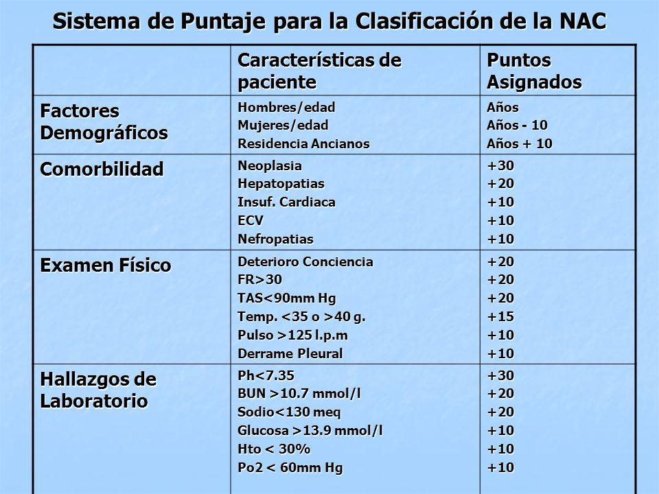 Sistema de Puntaje para la Clasificación de la NAC Características de paciente Puntos Asignados Factores Demográficos Hombres/edadMujeres/edad Residen