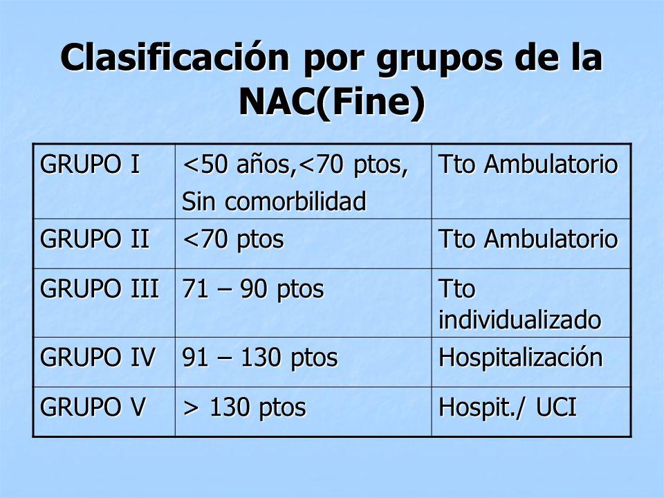 Clasificación por grupos de la NAC(Fine) GRUPO I <50 años,<70 ptos, Sin comorbilidad Tto Ambulatorio GRUPO II <70 ptos Tto Ambulatorio GRUPO III 71 –