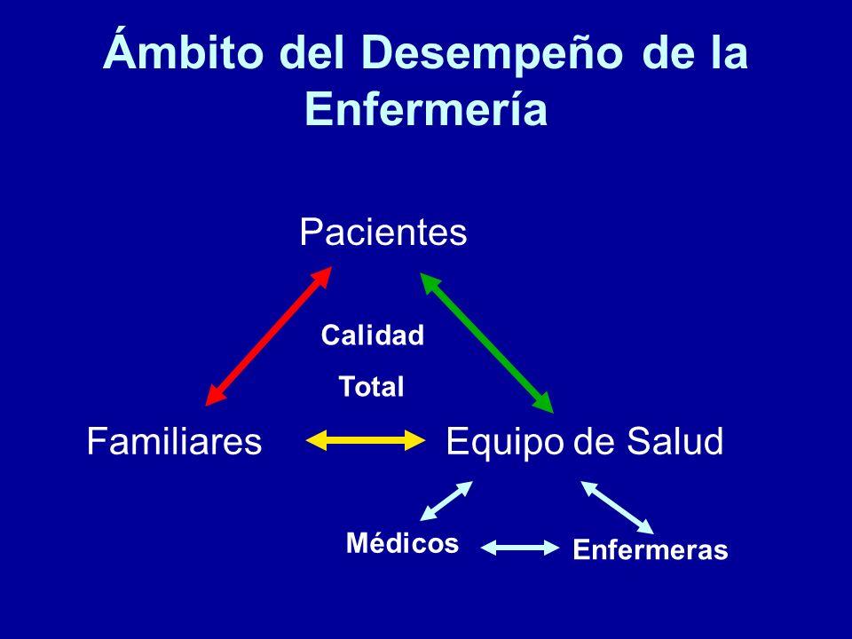 Ámbito del Desempeño de la Enfermería Pacientes Familiares Equipo de Salud Médicos Enfermeras Calidad Total