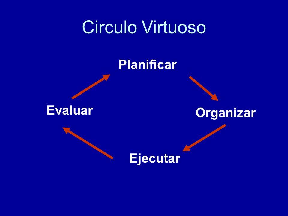 Grafo Sociométrico Gobierno Familiares Amistades Institución Asistencial MédicosColegas Orientador Enfermera