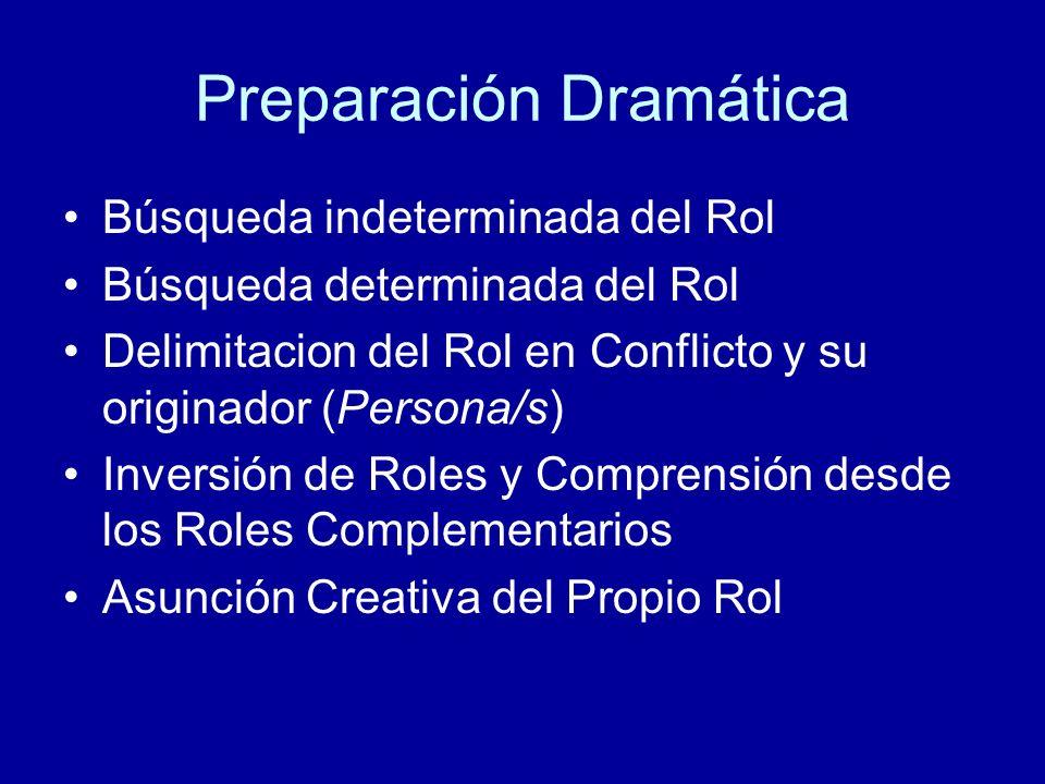 Preparación Dramática Búsqueda indeterminada del Rol Búsqueda determinada del Rol Delimitacion del Rol en Conflicto y su originador (Persona/s) Invers