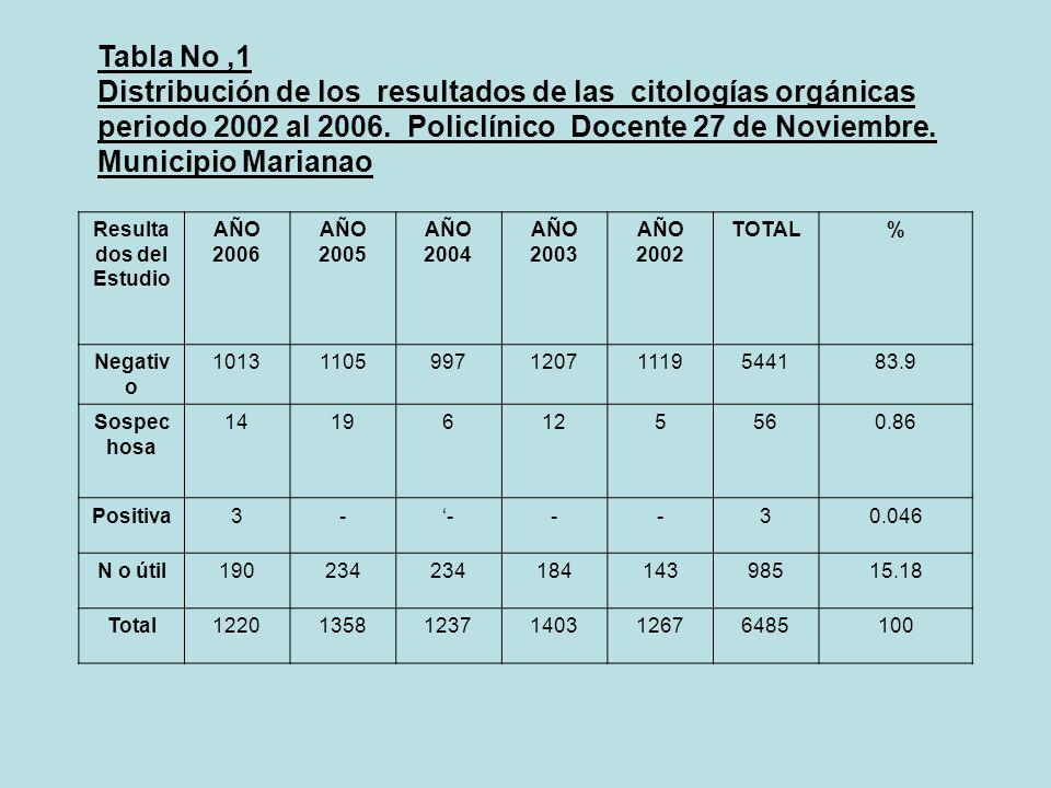 Tabla No,1 Distribución de los resultados de las citologías orgánicas periodo 2002 al 2006. Policlínico Docente 27 de Noviembre. Municipio Marianao Re