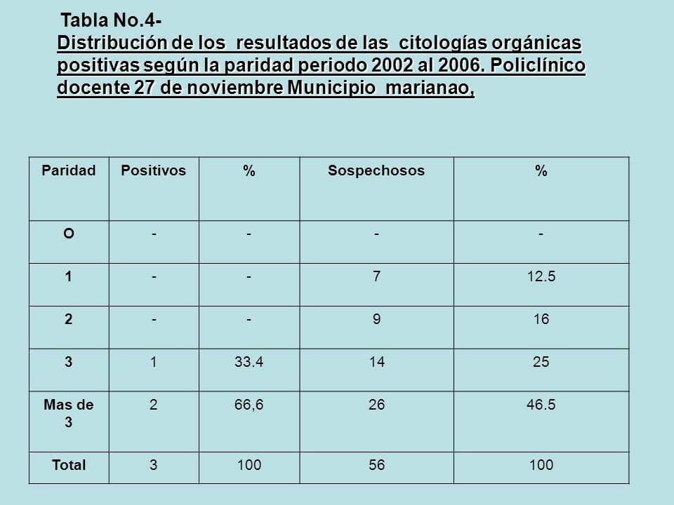 Tabla No.4- Distribución de los resultados de las citologías orgánicas positivas según la paridad periodo 2002 al 2006. Policlínico docente 27 de novi