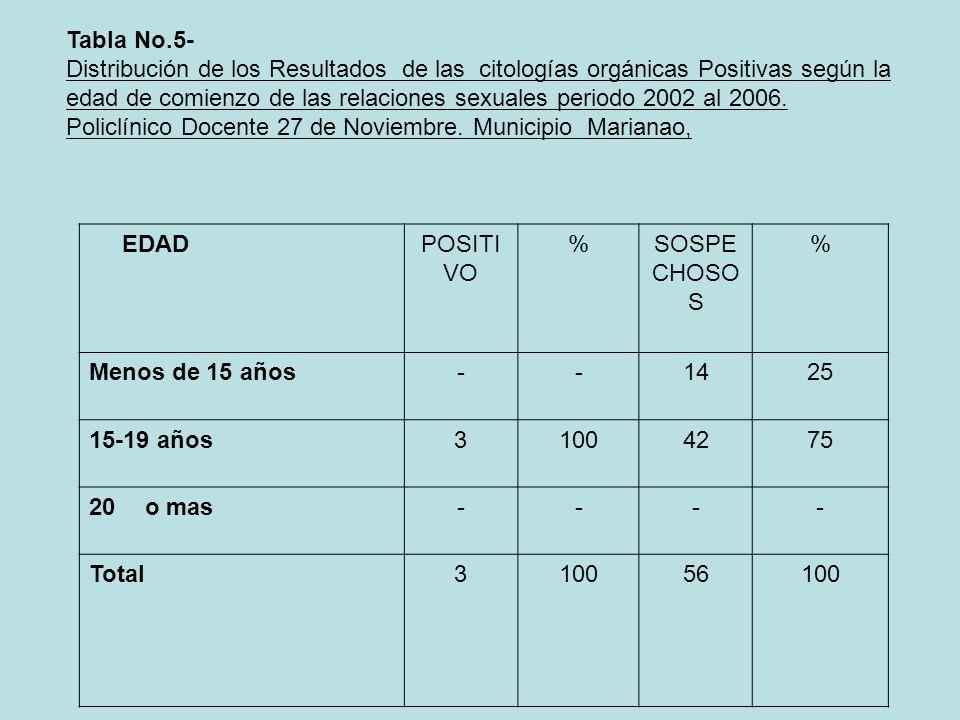 Tabla No.5- Distribución de los Resultados de las citologías orgánicas Positivas según la edad de comienzo de las relaciones sexuales periodo 2002 al