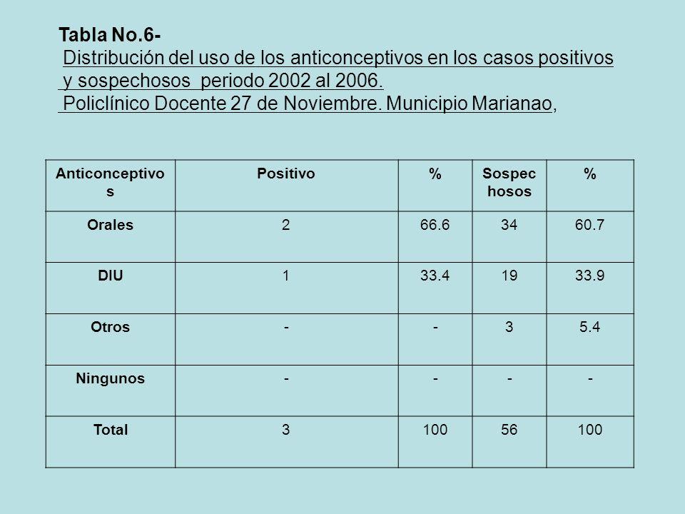 Tabla No.6- Distribución del uso de los anticonceptivos en los casos positivos y sospechosos periodo 2002 al 2006. Policlínico Docente 27 de Noviembre
