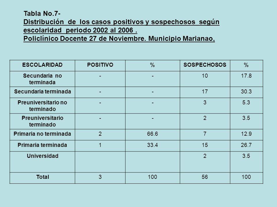 Tabla No.7- Distribución de los casos positivos y sospechosos según escolaridad periodo 2002 al 2006. Policlínico Docente 27 de Noviembre. Municipio M