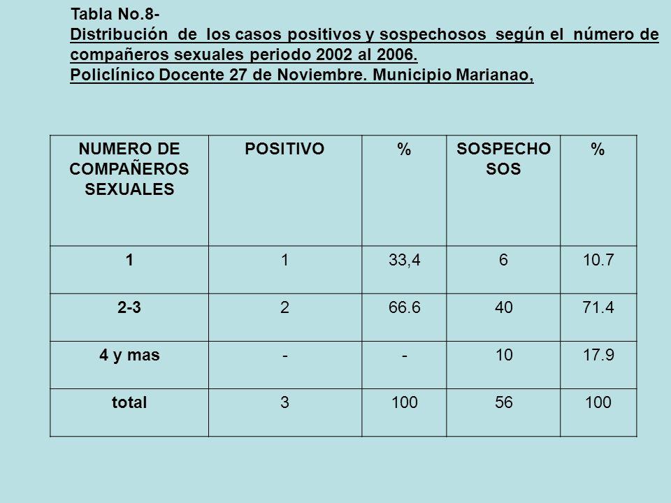 Tabla No.8- Distribución de los casos positivos y sospechosos según el número de compañeros sexuales periodo 2002 al 2006. Policlínico Docente 27 de N