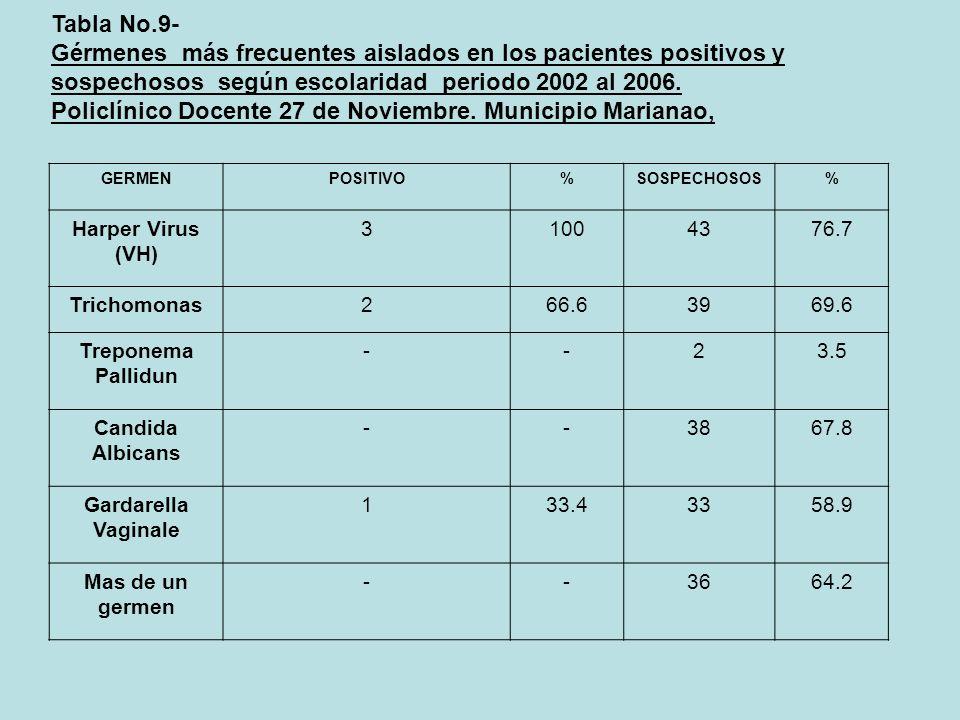 Tabla No.9- Gérmenes más frecuentes aislados en los pacientes positivos y sospechosos según escolaridad periodo 2002 al 2006. Policlínico Docente 27 d