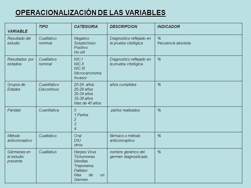 VARIABLE TIPOCATEGORIADESCRIPCIONINDICADOR Resultado del estudio Cualitativo nominal. Negativo Sospechoso Positivo No útil Diagnostico reflejado en la