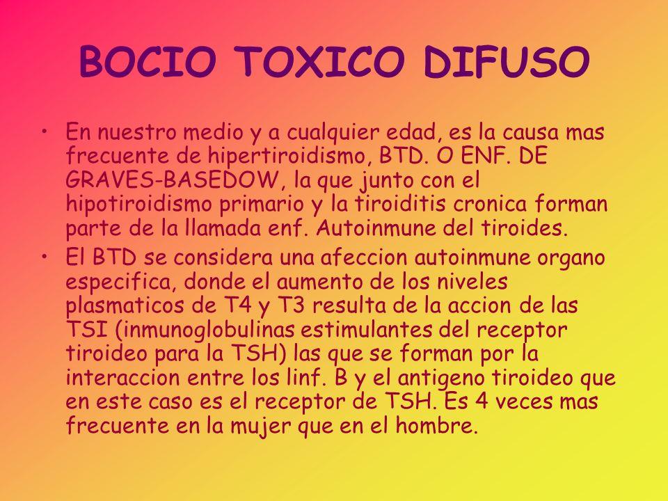 BOCIO TOXICO DIFUSO En nuestro medio y a cualquier edad, es la causa mas frecuente de hipertiroidismo, BTD. O ENF. DE GRAVES-BASEDOW, la que junto con