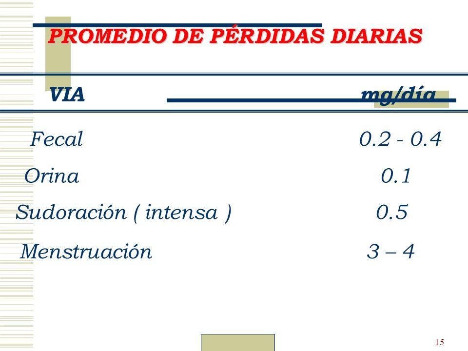 Dr. Carlos Guillén15 PROMEDIO DE PÉRDIDAS DIARIAS VIA mg/día Fecal 0.2 - 0.4 Orina 0.1 Sudoración ( intensa ) 0.5 Menstruación 3 – 4