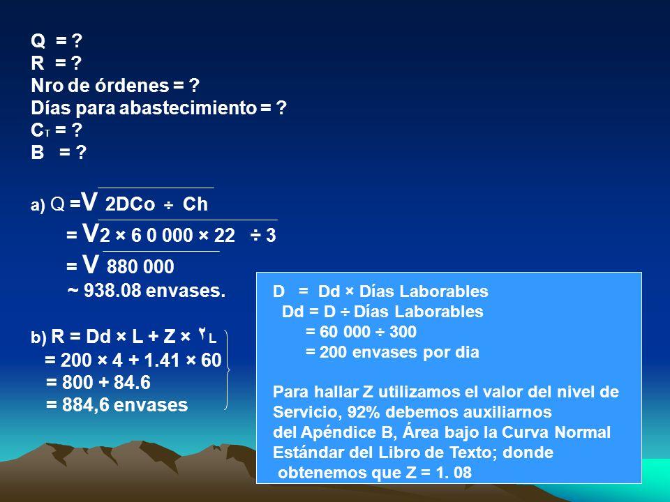 Q = ? R = ? Nro de órdenes = ? Días para abastecimiento = ? C T = ? B = ? a) Q = V 2DCo ÷ Ch = V 2 × 6 0 000 × 22 ÷ 3 = V 880 000 ~ 938.08 envases. b)