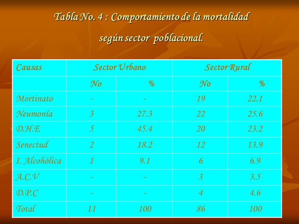Tabla No. 4 : Comportamiento de la mortalidad según sector poblacional. CausasSector UrbanoSector Rural No % % Mortinato--1922.1 Neumonía327.32225.6 D
