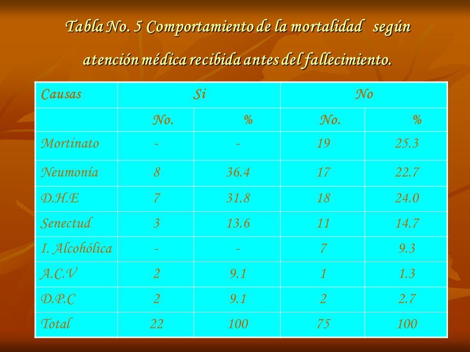Tabla No. 5 Comportamiento de la mortalidad según atención médica recibida antes del fallecimiento. CausasSiNo No. % % Mortinato--1925.3 Neumonía836.4