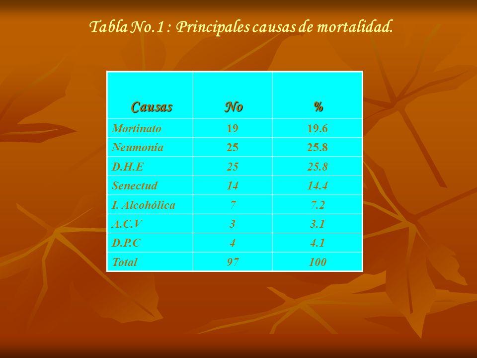 Tabla No.2 : Comportamiento de la mortalidad según edad.