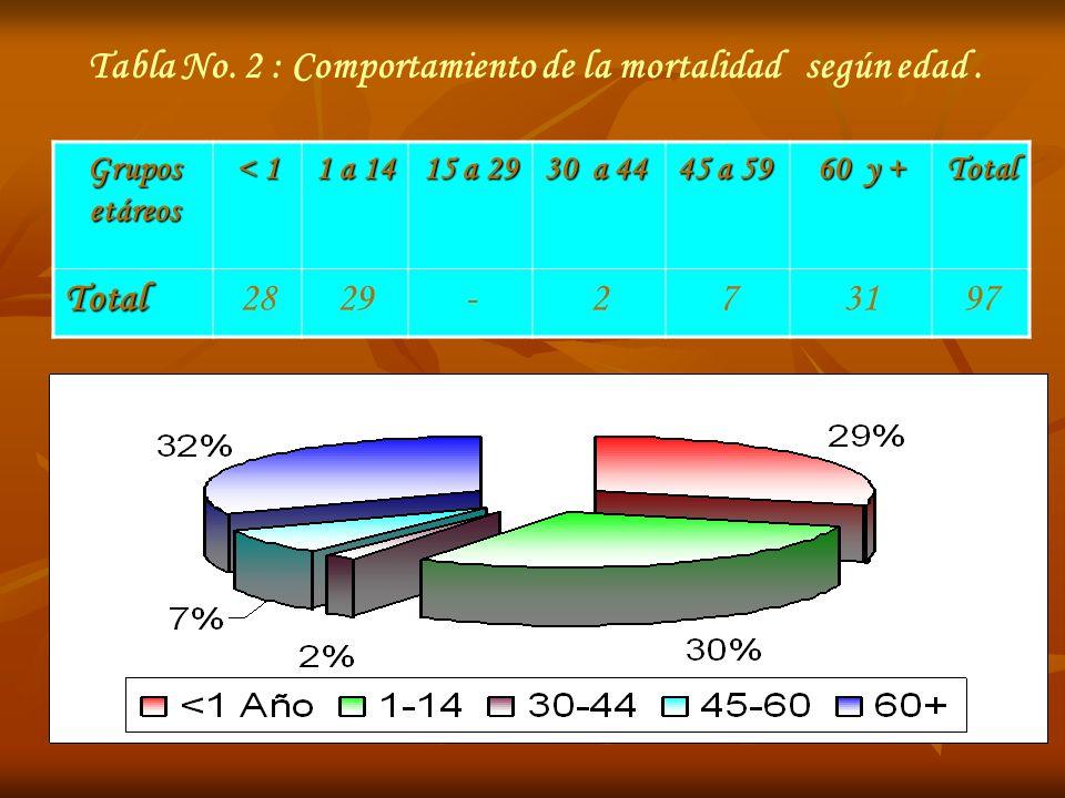 Tabla No. 2 : Comportamiento de la mortalidad según edad. Grupos etáreos < 1 1 a 14 15 a 29 30 a 44 45 a 59 60 y + Total Total2829-273197
