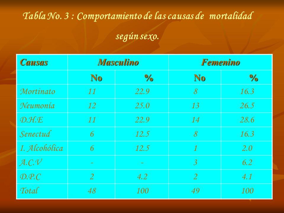 Tabla No. 3 : Comportamiento de las causas de mortalidad según sexo. CausasMasculinoFemenino No No % % Mortinato1122.9816.3 Neumonía1225.01326.5 D.H.E