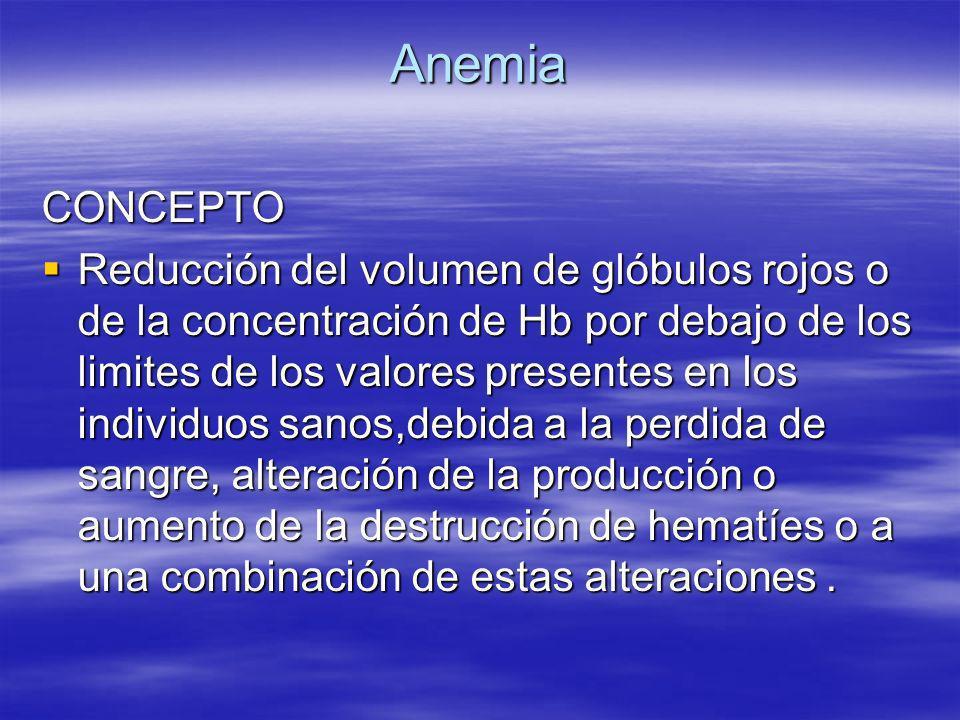 Anemia CONCEPTO Reducción del volumen de glóbulos rojos o de la concentración de Hb por debajo de los limites de los valores presentes en los individu