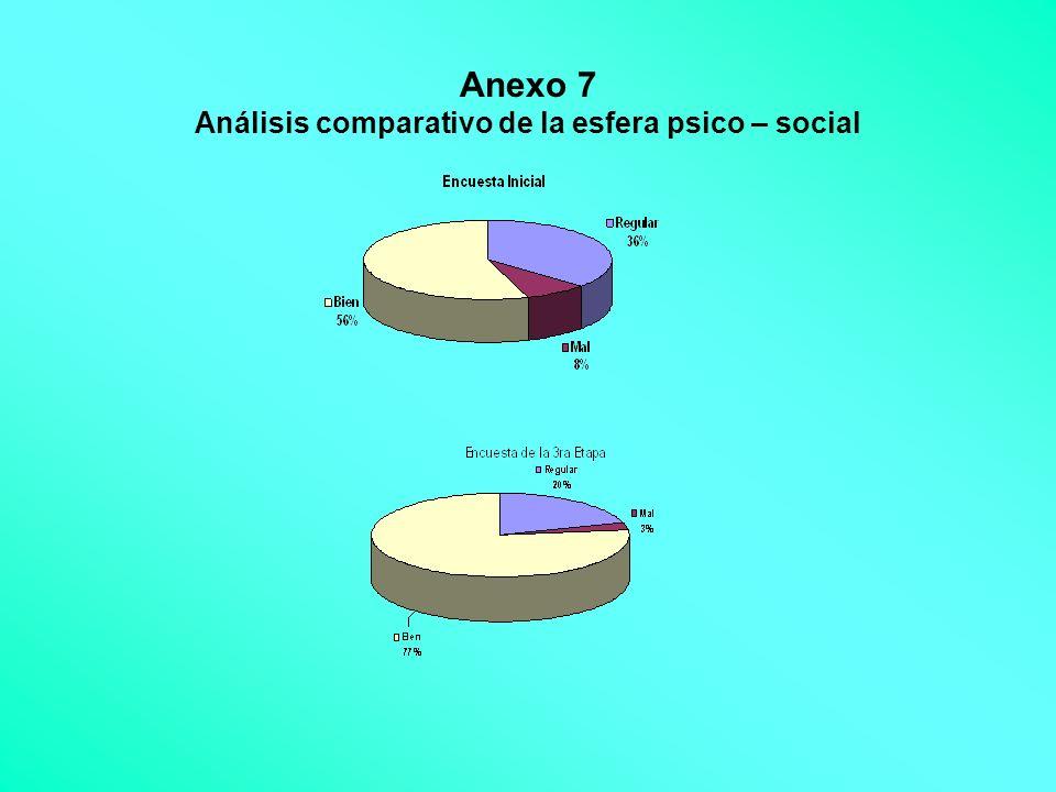 Anexo 7 Análisis comparativo de la esfera psico – social