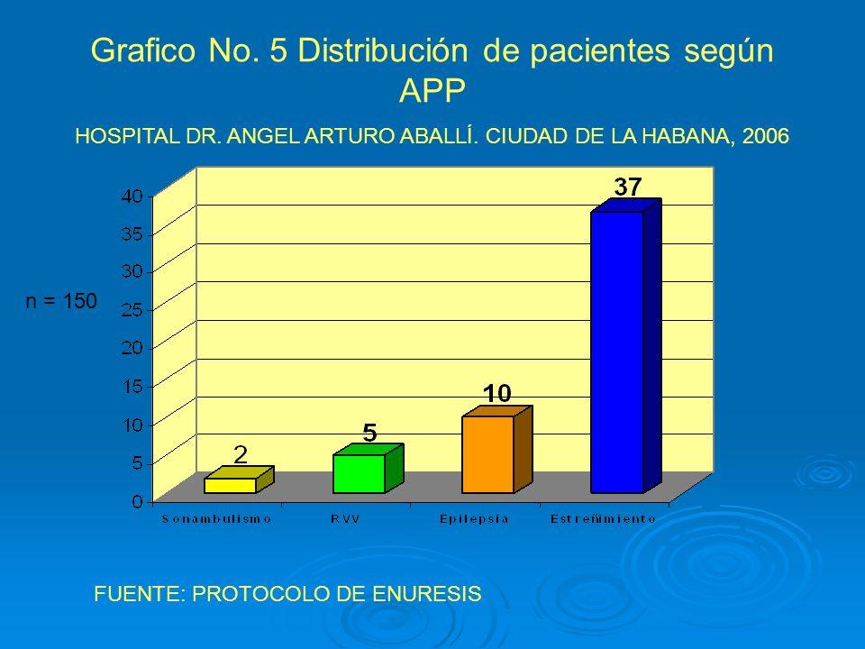 Grafico No. 5 Distribución de pacientes según APP HOSPITAL DR. ANGEL ARTURO ABALLÍ. CIUDAD DE LA HABANA, 2006 FUENTE: PROTOCOLO DE ENURESIS n = 150