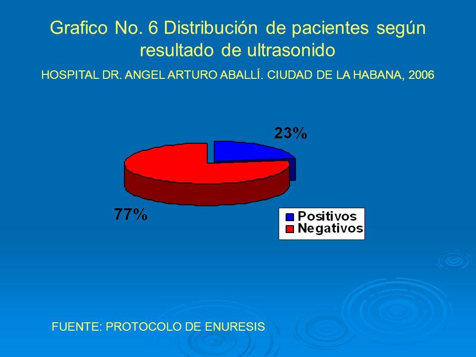 Grafico No. 6 Distribución de pacientes según resultado de ultrasonido HOSPITAL DR. ANGEL ARTURO ABALLÍ. CIUDAD DE LA HABANA, 2006 FUENTE: PROTOCOLO D