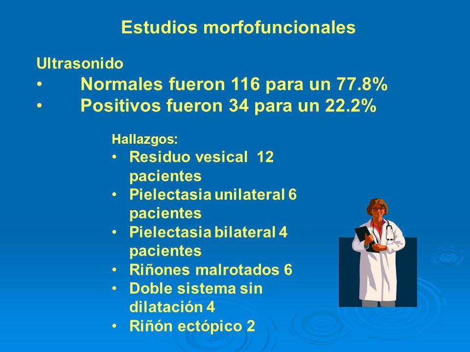 Estudios morfofuncionales Ultrasonido Normales fueron 116 para un 77.8% Positivos fueron 34 para un 22.2% Hallazgos: Residuo vesical 12 pacientes Piel