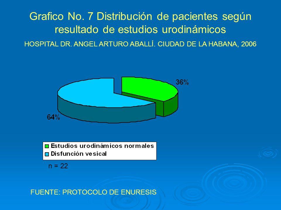 Grafico No. 7 Distribución de pacientes según resultado de estudios urodinámicos HOSPITAL DR. ANGEL ARTURO ABALLÍ. CIUDAD DE LA HABANA, 2006 FUENTE: P