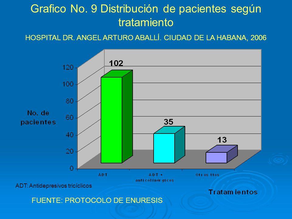 Grafico No. 9 Distribución de pacientes según tratamiento HOSPITAL DR. ANGEL ARTURO ABALLÍ. CIUDAD DE LA HABANA, 2006 FUENTE: PROTOCOLO DE ENURESIS AD