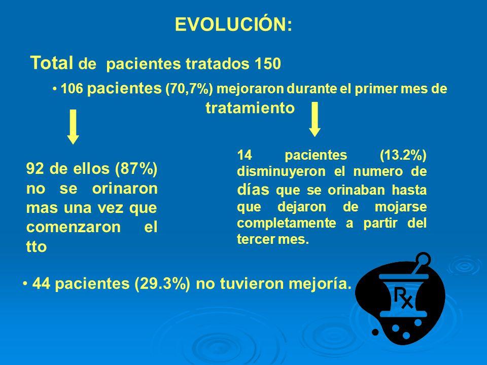 EVOLUCIÓN: 106 pacientes (70,7%) mejoraron durante el primer mes de tratamiento 92 de ellos (87%) no se orinaron mas una vez que comenzaron el tto 44