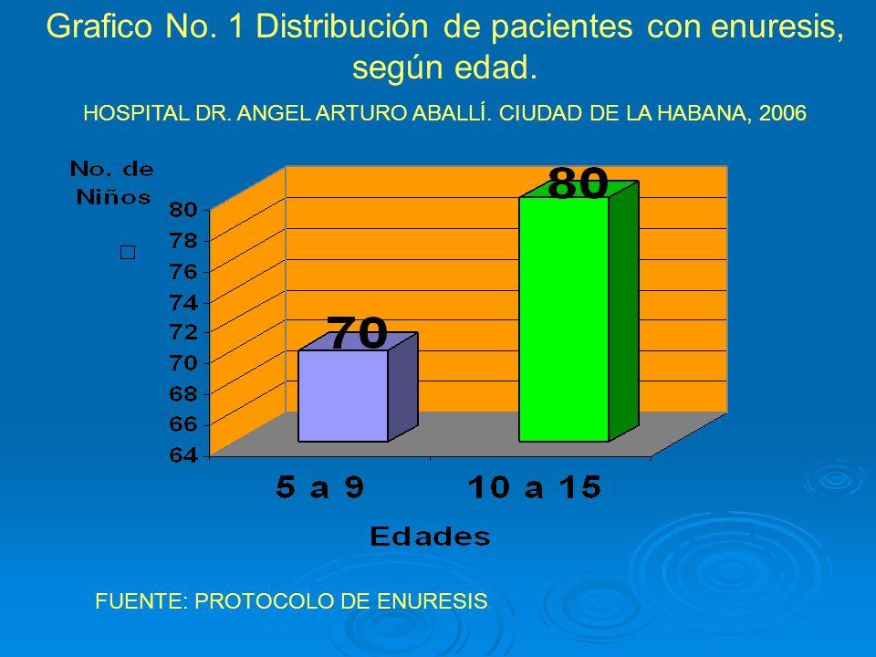 Grafico No. 1 Distribución de pacientes con enuresis, según edad. HOSPITAL DR. ANGEL ARTURO ABALLÍ. CIUDAD DE LA HABANA, 2006 FUENTE: PROTOCOLO DE ENU