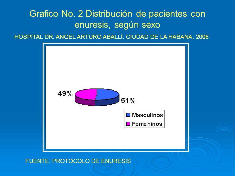 Grafico No. 2 Distribución de pacientes con enuresis, según sexo HOSPITAL DR. ANGEL ARTURO ABALLÍ. CIUDAD DE LA HABANA, 2006 FUENTE: PROTOCOLO DE ENUR