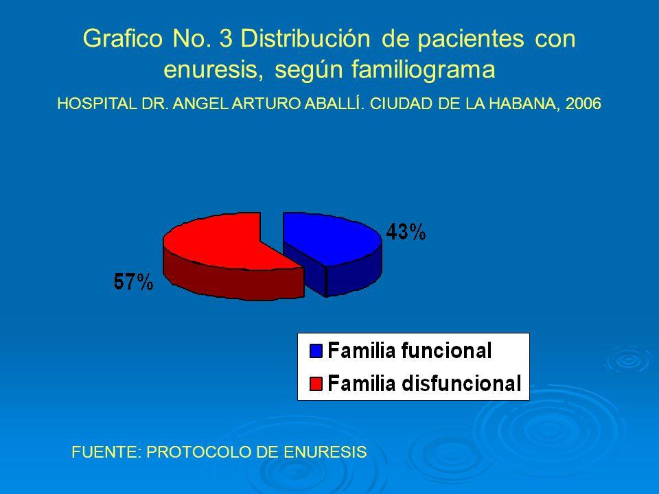 Grafico No. 3 Distribución de pacientes con enuresis, según familiograma HOSPITAL DR. ANGEL ARTURO ABALLÍ. CIUDAD DE LA HABANA, 2006 FUENTE: PROTOCOLO