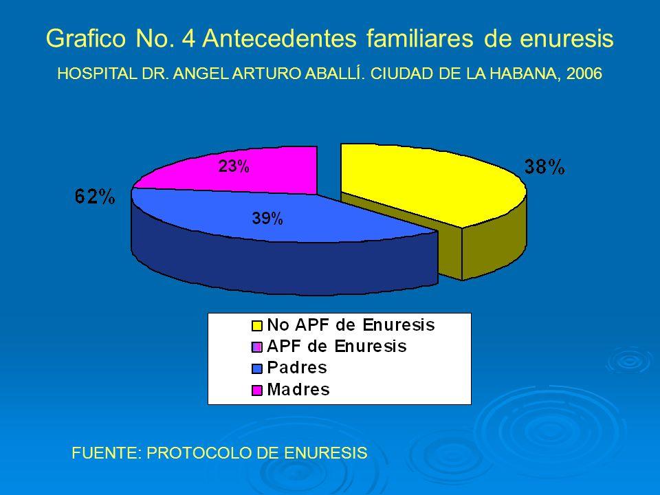 Grafico No. 4 Antecedentes familiares de enuresis HOSPITAL DR. ANGEL ARTURO ABALLÍ. CIUDAD DE LA HABANA, 2006 FUENTE: PROTOCOLO DE ENURESIS