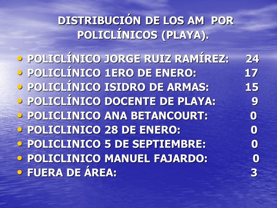 DISTRIBUCIÓN DE LOS AM POR POLICLÍNICOS (PLAYA). POLICLÍNICO JORGE RUIZ RAMÍREZ: 24 POLICLÍNICO JORGE RUIZ RAMÍREZ: 24 POLICLÍNICO 1ERO DE ENERO: 17 P
