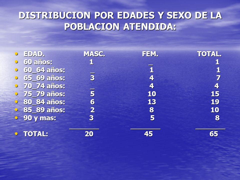 DISTRIBUCION POR EDADES Y SEXO DE LA POBLACION ATENDIDA: EDAD. MASC. FEM. TOTAL. EDAD. MASC. FEM. TOTAL. 60 años: 1 _ 1 60 años: 1 _ 1 60_64 años: _ 1