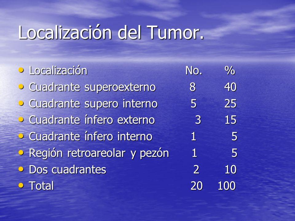 Localización del Tumor. Localización No.% Localización No.% Cuadrante superoexterno 840 Cuadrante superoexterno 840 Cuadrante supero interno 525 Cuadr