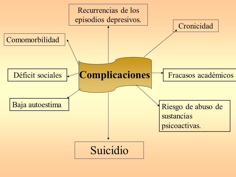 Diagnóstico Diferencial Períodos de tristeza propios del ser humano. Duelo. Trastornos del apetito y el sueño. Trastornos del aprendizaje. Trastornos