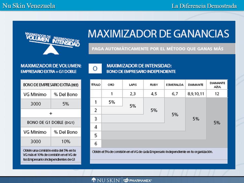 AUTOMATICAMENTE PAGA EL CALCULO DE LA MAYOR COMISION EL REVOLUCIONARIO MAXIMIZADOR DE GANANCIAS DE NU SKIN ENTERPRISESEJEMPLO Nu Skin Venezuela La Diferencia Demostrada