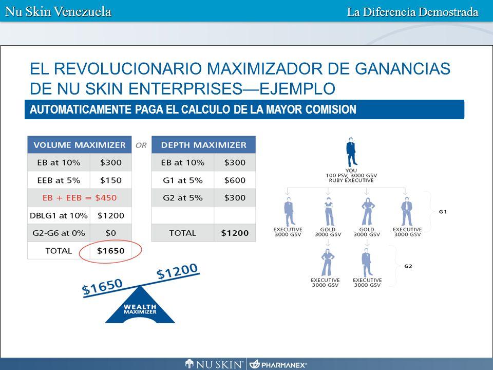 Mega Bono Gana acciones prorrateadas (puntos) del 1.5% de las ventas totales comisionables de America, Europa y Pacifico Sur.