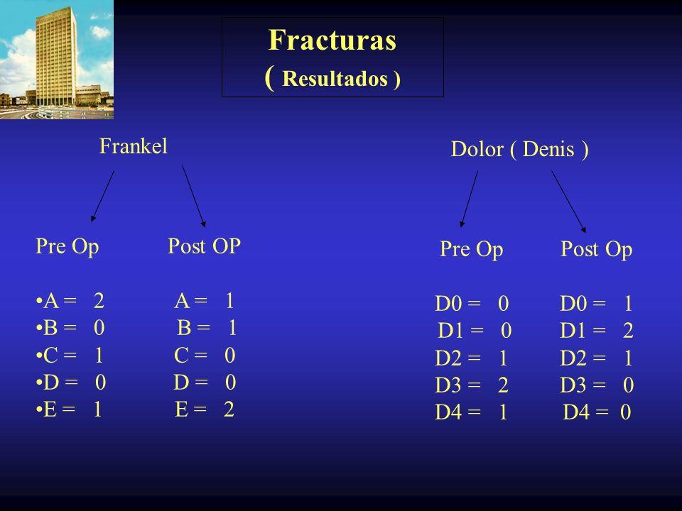 Fracturas Tipo de cirugía PLACABLE + Corporectomia = 3 PLACABLE +Recanalizacion = 1 Niveles Instrumentados 1 y 1 = 4 Niveles Fusionados 3 = 2 4 = 2