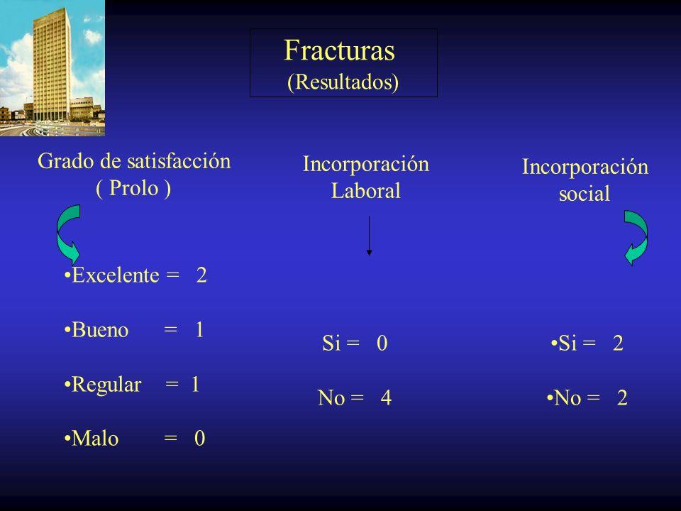 Fracturas ( Resultados ) Frankel Dolor ( Denis ) Pre Op A = 2 B = 0 C = 1 D = 0 E = 1 Post Op D0 = 1 D1 = 2 D2 = 1 D3 = 0 D4 = 0 Post OP A = 1 B = 1 C