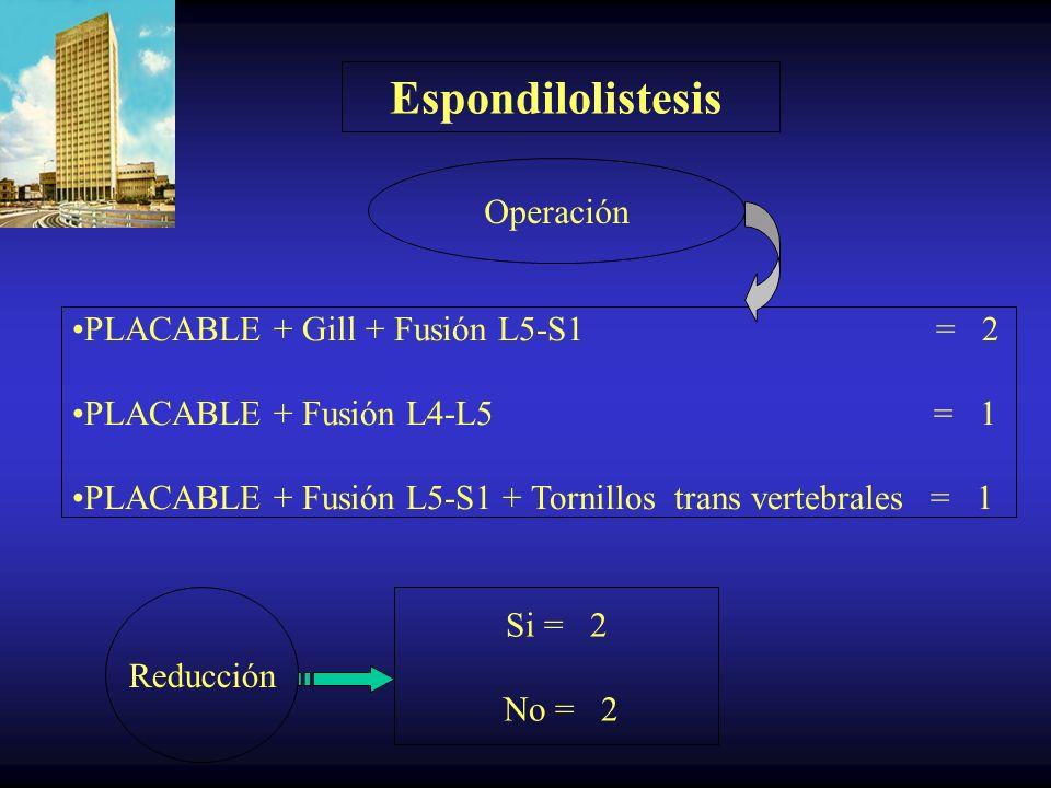 Espondilolistesis Tipo de espondilolistesis Indicaciones para la Cirugía Espondilolitica = 2 Post quirúrgica a otro nivel = 1 Fallo de cirugía anterio