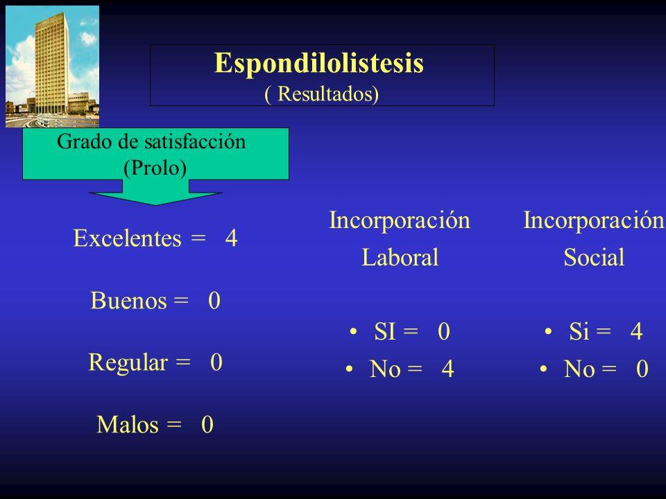 Espondilolistesis ( Resultados) Dolor ( Denis ) Pre Op D0 = 0 D1 = 0 D2 = 1 D3 = 2 D4 = 1 Post Op D0 = 4 D1 = 0 D2 = 0 D3 = 0 D4 = 0